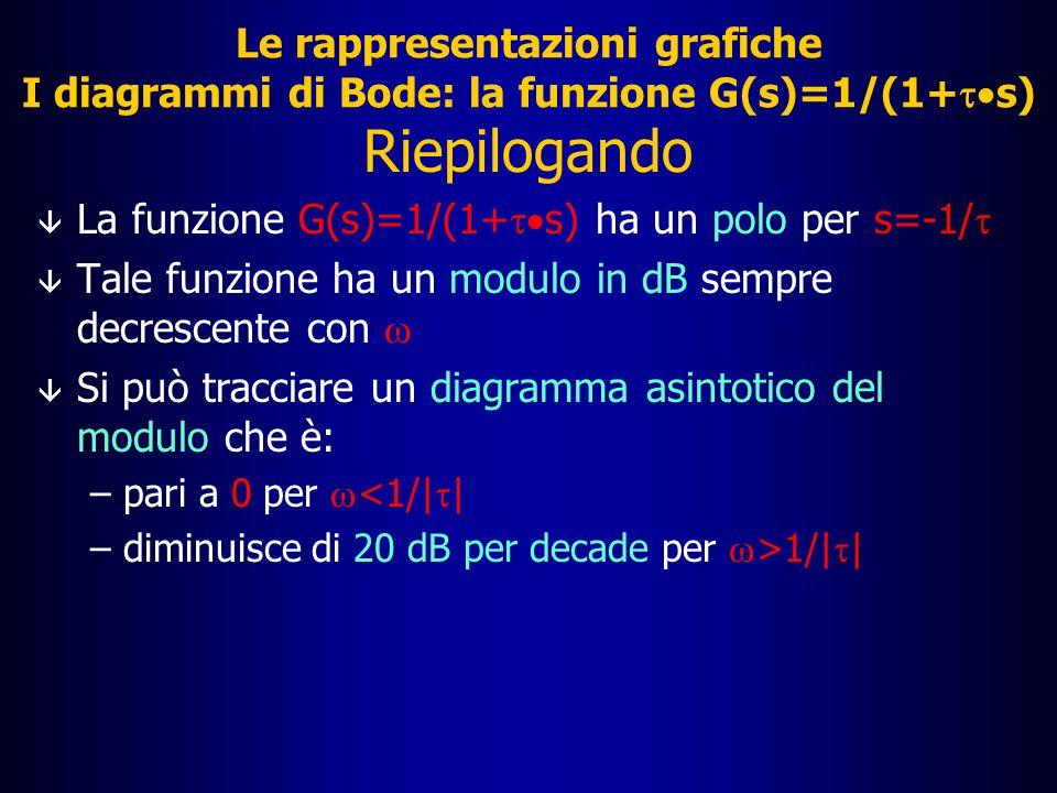 Le rappresentazioni grafiche I diagrammi di Bode: la funzione G(s)=1/(1+  s) Esercizio  Tracciare i diagrammi di Bode della funzione G(s)=k/(1+  s)