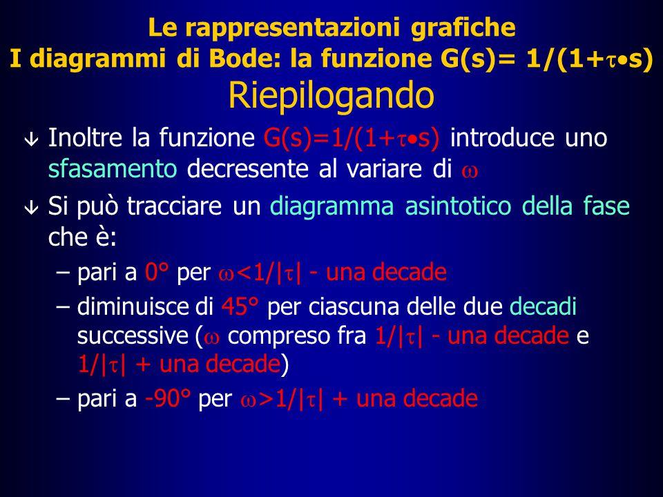 Le rappresentazioni grafiche I diagrammi di Bode: la funzione G(s)=1/(1+  s) Riepilogando  La funzione G(s)=1/(1+  s) ha un polo per s=-1/   Tale funzione ha un modulo in dB sempre decrescente con  â Si può tracciare un diagramma asintotico del modulo che è: –pari a 0 per  <1/|  | –diminuisce di 20 dB per decade per  >1/|  |