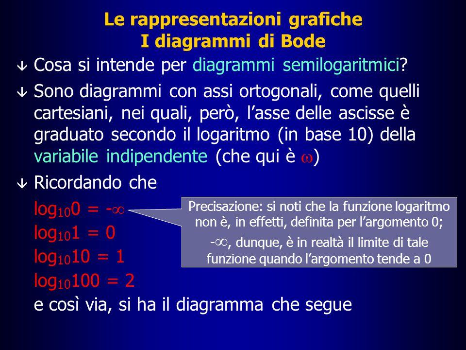 Le rappresentazioni grafiche I diagrammi di Bode: la funzione G(s)=1+  s  Per quanto riguarda la fase, si nota che quando  è molto piccolo, il rapporto Im[G(s)]/Re[G(s)] diventa praticamente nullo  La fase, per  molto piccolo, è quindi  = arctg {Im[G(s)]/Re[G(s)]}  0  Per un valore molto grande di , viceversa, il rapporto Im[G(s)]/Re[G(s)] diventa praticamente +  e quindi  = arctg {Im[G(s)]/Re[G(s)]}  90° =  /2
