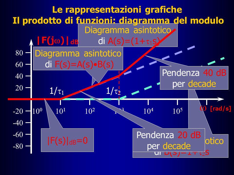Le rappresentazioni grafiche I diagrammi di Bode: il prodotto di funzioni â Si conoscono già gli andamenti dei diagrammi asintotici del modulo di A(s) e B(s), per cui basta fare una somma grafica dei due diagrammi â Nel fare questa somma si vede che i tratti in pendenza danno luogo ad un assommarsi delle pendenze â Succede allora che il diagramma asintotico del modulo di F(s) è –nullo per  <1/|  1 | –ha una pendenza di +20 dB per decade fino a 1/|  2 | –ha una pendenza di +40 dB per decade per  >1/|  2 |