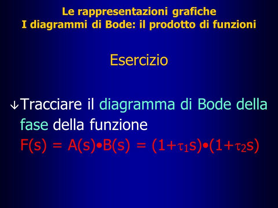 Le rappresentazioni grafiche I diagrammi di Bode: il prodotto di funzioni â Per quanto riguarda la fase, si ricordi che la fase di un prodotto complesso è uguale alla somma delle fasi dei fattori; quindi, anche in questo caso, si può fare una somma grafica dei diagrammi asintotici della fase di A(s) e di B(s) â Valgono le considerazioni già dette sui tratti in pendenza