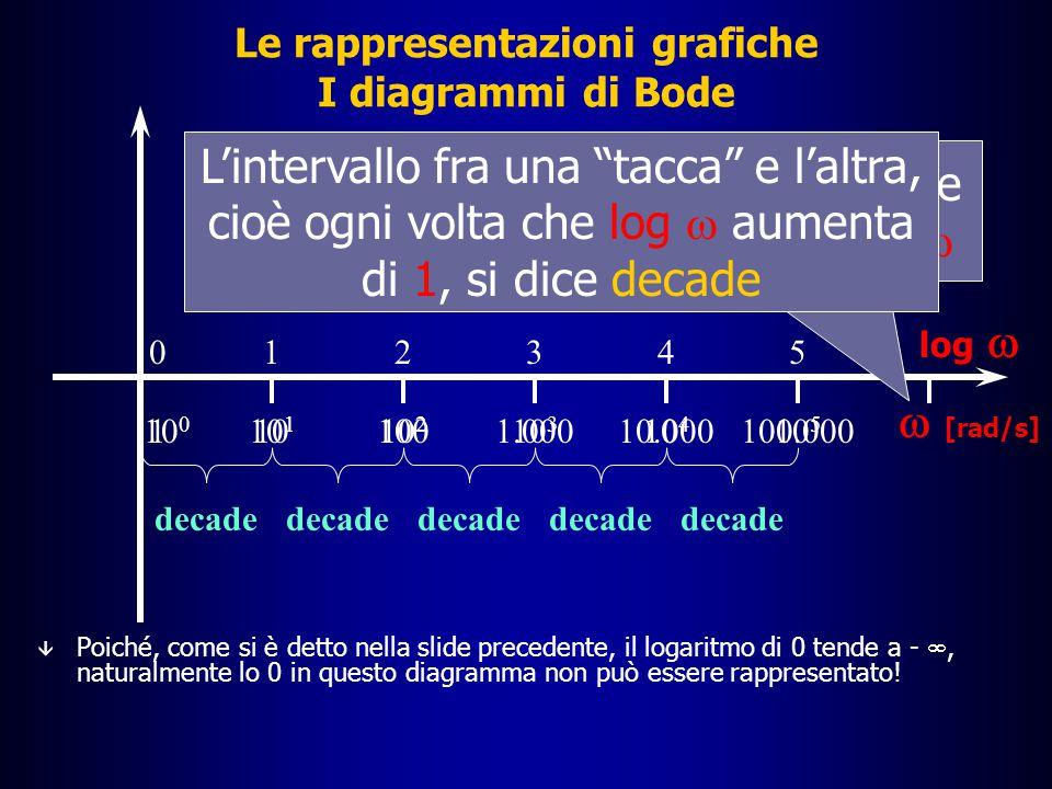 Le rappresentazioni grafiche I diagrammi di Bode 1001.00010.000100.0001 â Poiché, come si è detto nella slide precedente, il logaritmo di 0 tende a - , naturalmente lo 0 in questo diagramma non può essere rappresentato.
