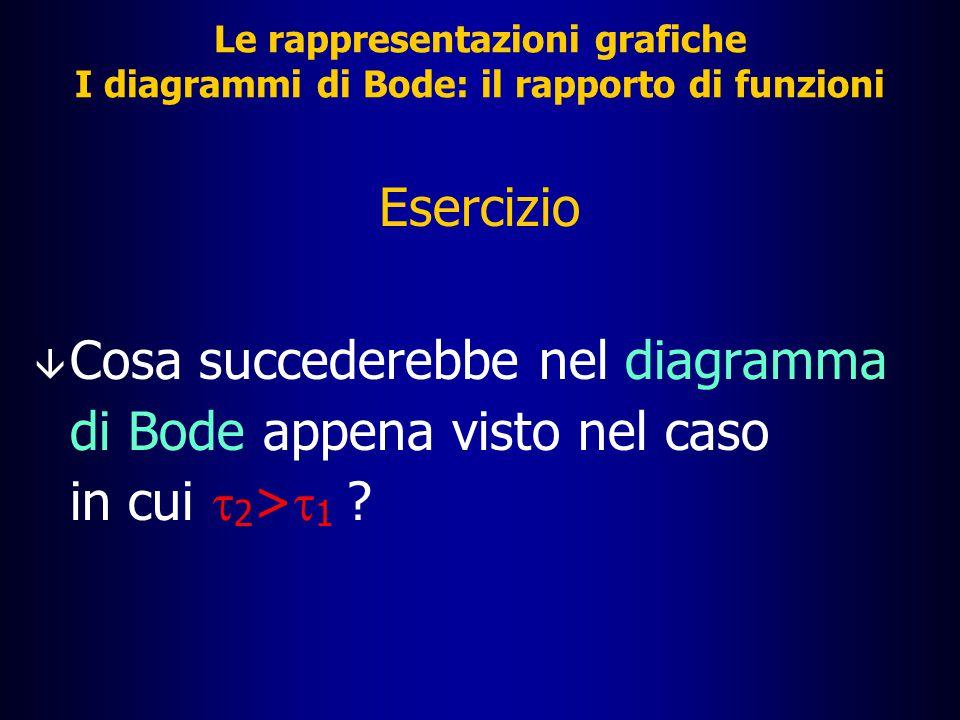 Diagramma asintotico di B(s)=1+   s Diagramma asintotico di A(s)=(1+   s) Le rappresentazioni grafiche Il rapporto di funzioni: diagramma del modulo |F(j  )| dB 10 0 10 2 10 3 10 4 10 5 10 1 20 40 60 80 -80 -60 -40 -20  [rad/s] 1/   1/   |F(s)| dB =0 Pendenza 20 dB per decade Pendenza di nuovo nulla Diagramma asintotico di F(s)=A(s)/B(s)