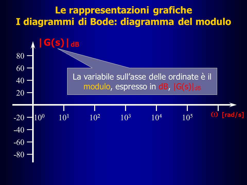 Le rappresentazioni grafiche I diagrammi di Bode: la funzione G(s)=ks â Sul diagramma del modulo si deve fare un'altra fondamentale considerazione â Il modulo in dB, assume valore 0 quando |G(s)| dB =20(log|k|+log  )=0 e quindi, con qualche passaggio algebrico, quando log  =-log|k|  log  =log|k| -1   =|k| -1   =1/|k| â Il numero reale 1/|k| è dunque l'intersezione con l'asse delle ascisse della curva del modulo in dB della funzione G(s)=ks