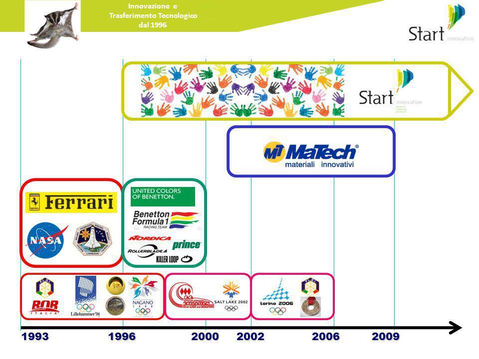 Innovazione e Trasferimento Tecnologico dal 1996 199319962000200220062009