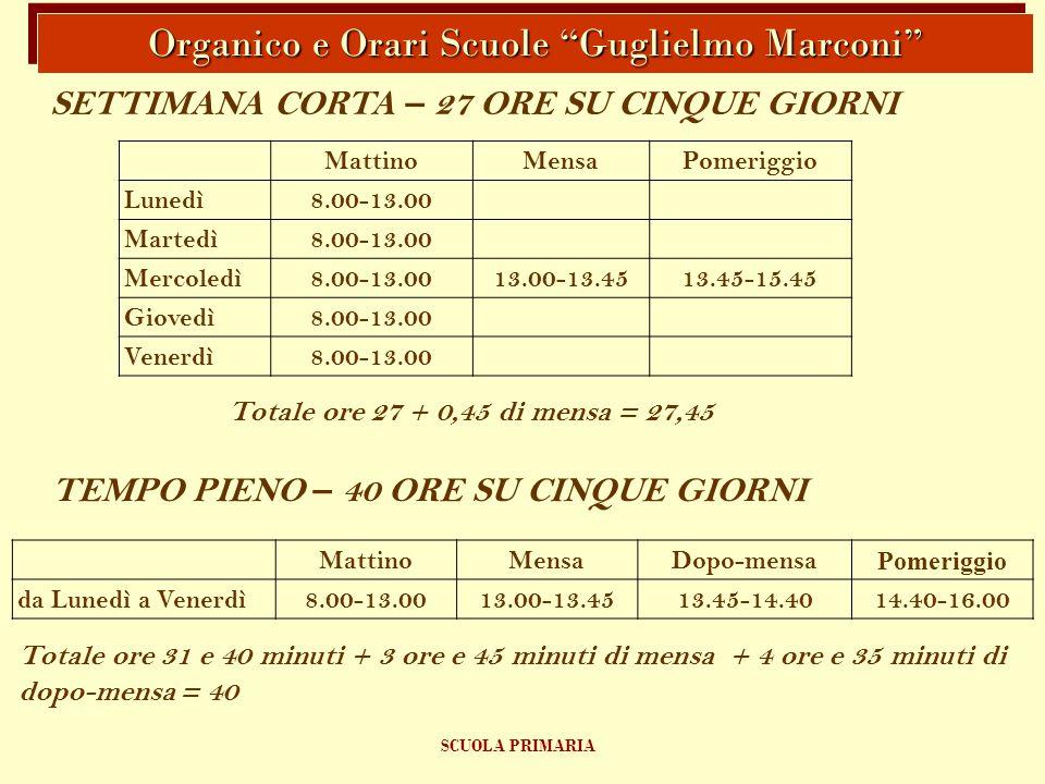Organico e Orari Scuole Guglielmo Marconi SCUOLA PRIMARIA MattinoMensaPomeriggio Lunedì8.00-13.00 Martedì8.00-13.00 Mercoledì8.00-13.0013.00-13.4513.45-15.45 Giovedì8.00-13.00 Venerdì8.00-13.00 SETTIMANA CORTA – 27 ORE SU CINQUE GIORNI Totale ore 27 + 0,45 di mensa = 27,45 TEMPO PIENO – 40 ORE SU CINQUE GIORNI MattinoMensaDopo-mensa Pomeriggio da Lunedì a Venerdì8.00-13.0013.00-13.4513.45-14.4014.40-16.00 Totale ore 31 e 40 minuti + 3 ore e 45 minuti di mensa + 4 ore e 35 minuti di dopo-mensa = 40