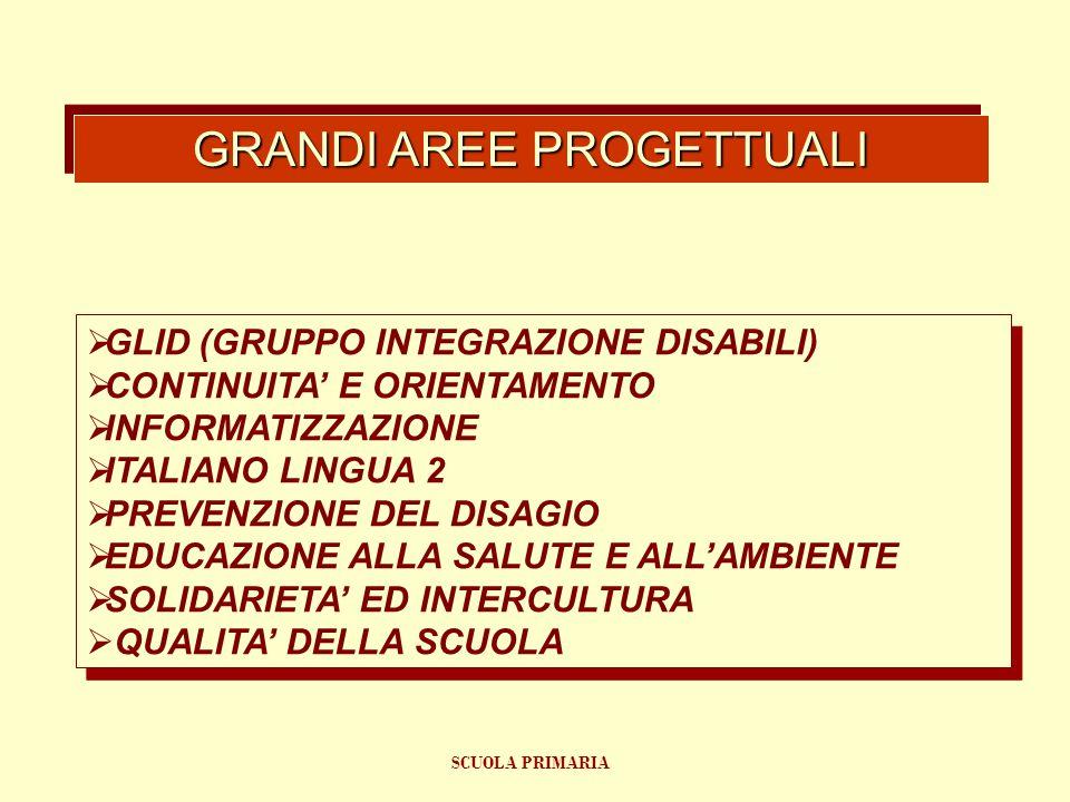  GLID (GRUPPO INTEGRAZIONE DISABILI)  CONTINUITA' E ORIENTAMENTO  INFORMATIZZAZIONE  ITALIANO LINGUA 2  PREVENZIONE DEL DISAGIO  EDUCAZIONE ALLA SALUTE E ALL'AMBIENTE  SOLIDARIETA' ED INTERCULTURA  QUALITA' DELLA SCUOLA  GLID (GRUPPO INTEGRAZIONE DISABILI)  CONTINUITA' E ORIENTAMENTO  INFORMATIZZAZIONE  ITALIANO LINGUA 2  PREVENZIONE DEL DISAGIO  EDUCAZIONE ALLA SALUTE E ALL'AMBIENTE  SOLIDARIETA' ED INTERCULTURA  QUALITA' DELLA SCUOLA GRANDI AREE PROGETTUALI SCUOLA PRIMARIA