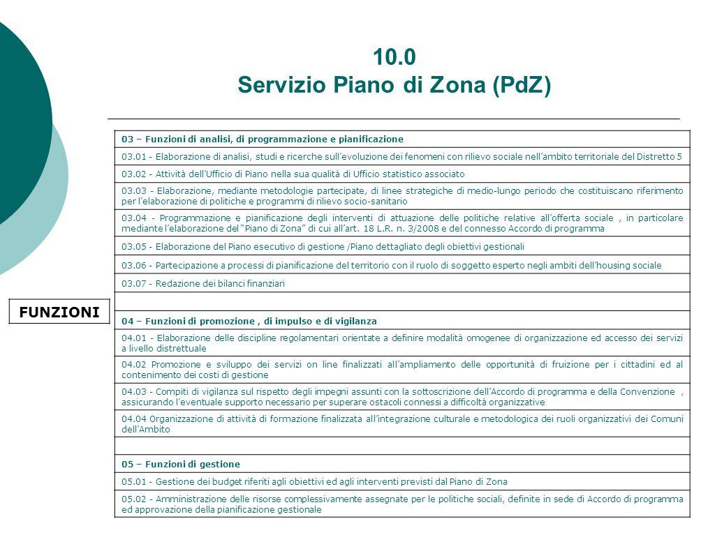 10.0 Servizio Piano di Zona (PdZ) 03 – Funzioni di analisi, di programmazione e pianificazione 03.01 - Elaborazione di analisi, studi e ricerche sull'evoluzione dei fenomeni con rilievo sociale nell'ambito territoriale del Distretto 5 03.02 - Attività dell'Ufficio di Piano nella sua qualità di Ufficio statistico associato 03.03 - Elaborazione, mediante metodologie partecipate, di linee strategiche di medio-lungo periodo che costituiscano riferimento per l'elaborazione di politiche e programmi di rilievo socio-sanitario 03.04 - Programmazione e pianificazione degli interventi di attuazione delle politiche relative all'offerta sociale, in particolare mediante l'elaborazione del Piano di Zona di cui all'art.
