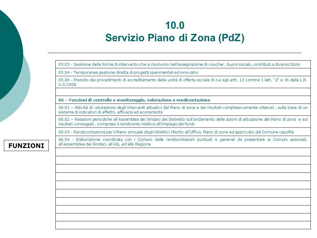 10.0 Servizio Piano di Zona (PdZ) 05.03 - Gestione delle forme di intervento che si risolvono nell'assegnazione di voucher, buoni sociali, contributi a diverso titolo 05.04 - Temporanea gestione diretta di progetti sperimentali ed innovativi 05.06 - Presidio dei procedimenti di accreditamento delle unità di offerta sociale di cui agli artt.