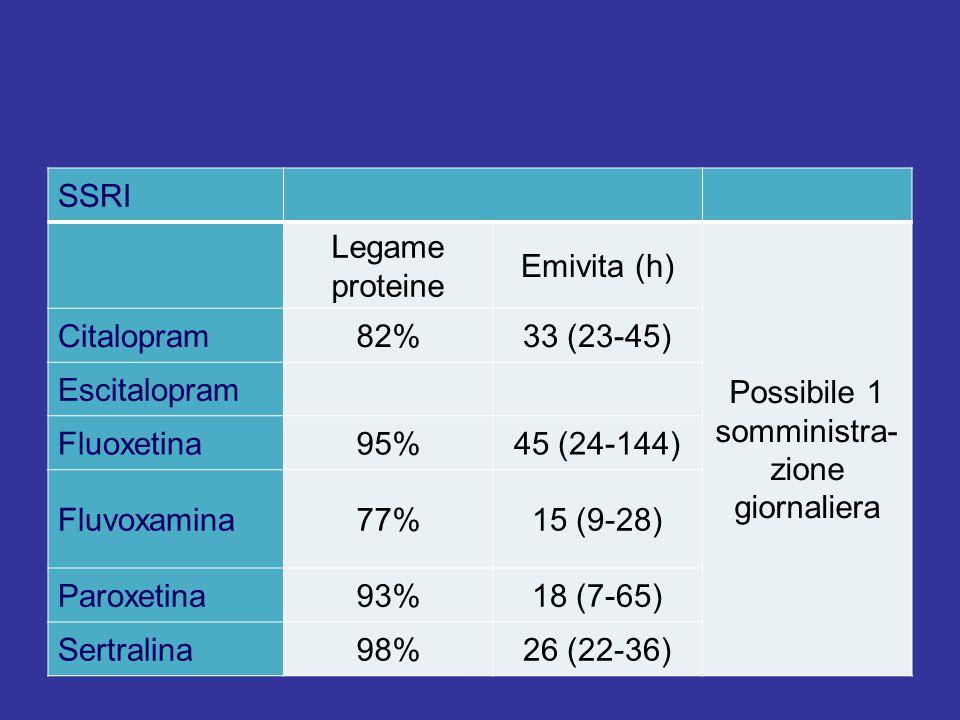 SSRI Legame proteine Emivita (h) Possibile 1 somministra- zione giornaliera Citalopram82%33 (23-45) Escitalopram Fluoxetina95%45 (24-144) Fluvoxamina7