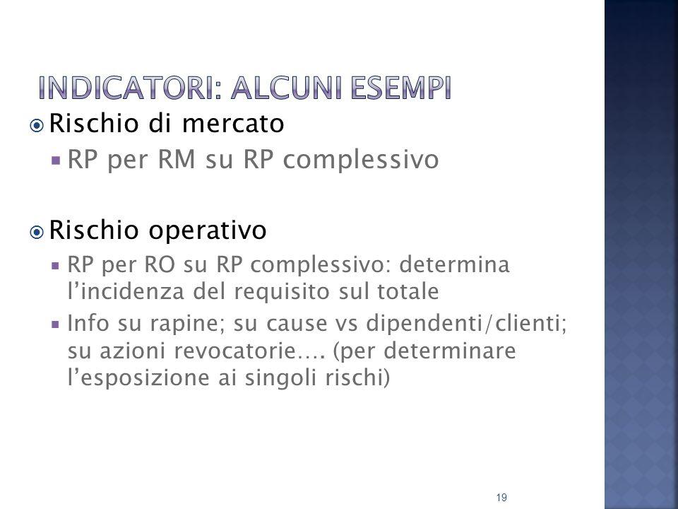  Rischio di mercato  RP per RM su RP complessivo  Rischio operativo  RP per RO su RP complessivo: determina l'incidenza del requisito sul totale  Info su rapine; su cause vs dipendenti/clienti; su azioni revocatorie….