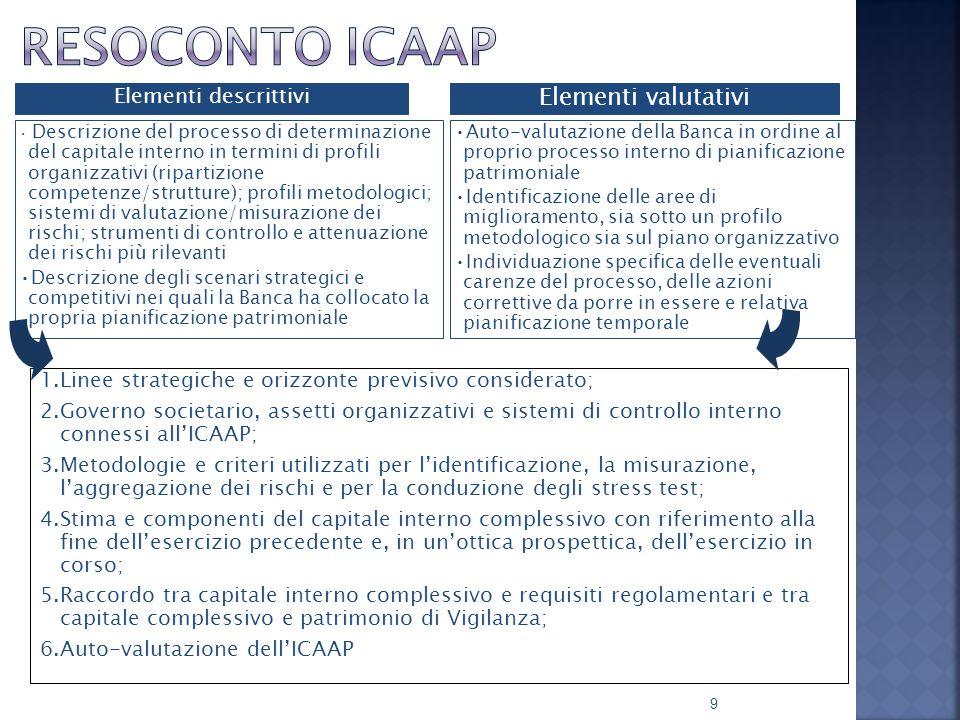  Individuazione dei rischi da sottoporre a valutazione  Misurazione/valutazione dei singoli rischi e relativo capitale interno  Misurazione del capitale interno complessivo  Determinazione del capitale complessivo e riconciliazione con il PV 10
