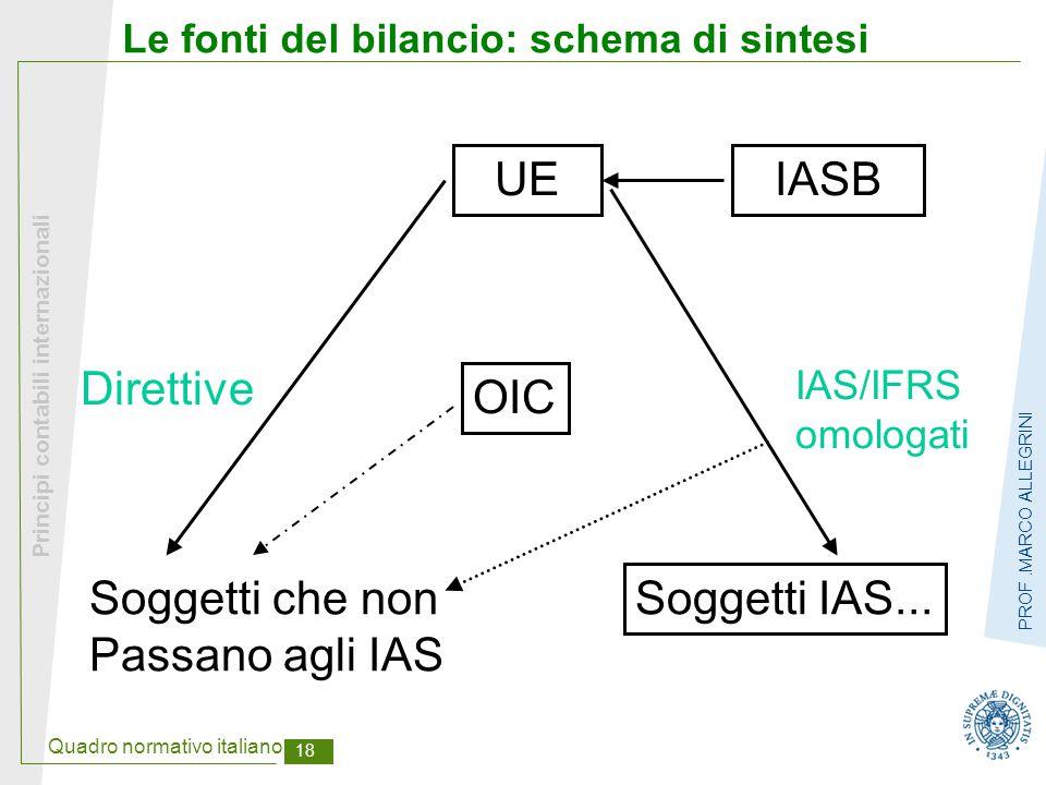 Quadro normativo italiano 18 Principi contabili internazionali PROF.MARCO ALLEGRINI Le fonti del bilancio: schema di sintesi UEIASB OIC Soggetti IAS..