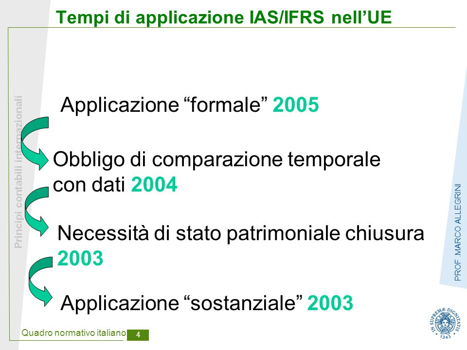 """Quadro normativo italiano 4 Principi contabili internazionali PROF.MARCO ALLEGRINI Tempi di applicazione IAS/IFRS nell'UE Applicazione """"sostanziale"""" 2"""