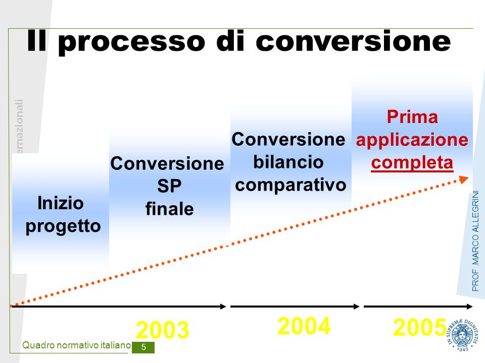 Quadro normativo italiano 5 Principi contabili internazionali PROF.MARCO ALLEGRINI Conversione bilancio comparativo Il processo di conversione 2005 20