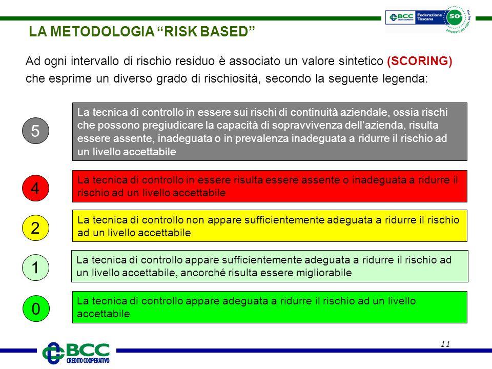 """11 LA METODOLOGIA """"RISK BASED"""" Ad ogni intervallo di rischio residuo è associato un valore sintetico (SCORING) che esprime un diverso grado di rischio"""