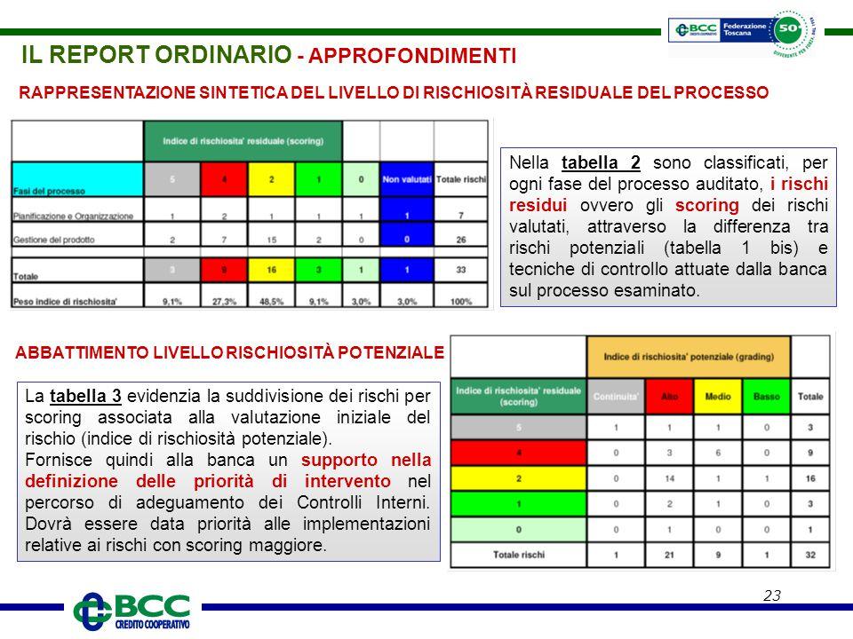 23 RAPPRESENTAZIONE SINTETICA DEL LIVELLO DI RISCHIOSITÀ RESIDUALE DEL PROCESSO Nella tabella 2 sono classificati, per ogni fase del processo auditato
