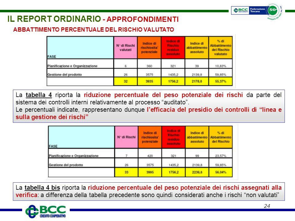 24 ABBATTIMENTO PERCENTUALE DEL RISCHIO VALUTATO La tabella 4 riporta la riduzione percentuale del peso potenziale dei rischi da parte del sistema dei