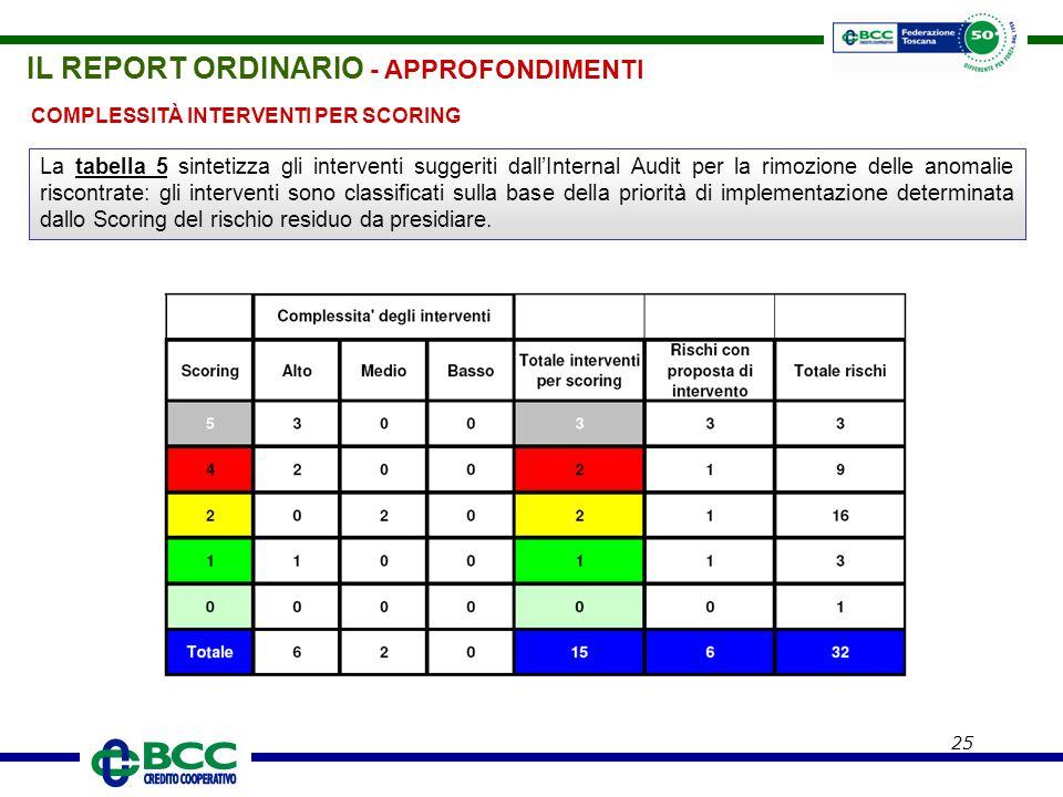 25 COMPLESSITÀ INTERVENTI PER SCORING La tabella 5 sintetizza gli interventi suggeriti dall'Internal Audit per la rimozione delle anomalie riscontrate