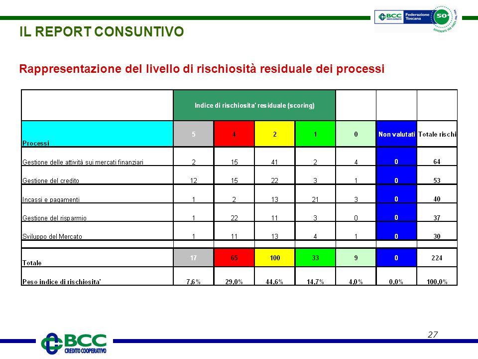 27 Rappresentazione del livello di rischiosità residuale dei processi IL REPORT CONSUNTIVO