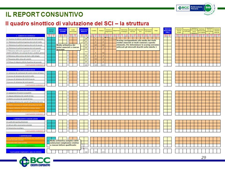 29 Il quadro sinottico di valutazione del SCI – la struttura IL REPORT CONSUNTIVO