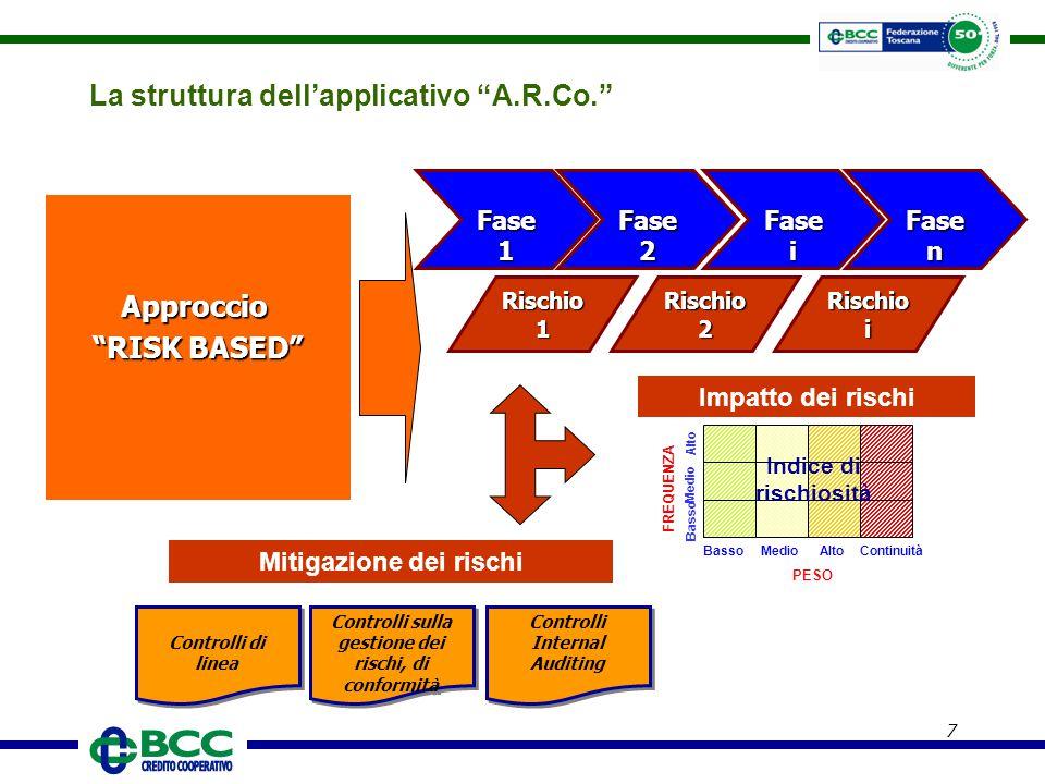 """7 La struttura dell'applicativo """"A.R.Co."""" Rischio i Rischio 1 Rischio 2 Fase 2 Fase 2 Fase 1 Fase 1 Fase i Fase i Fase n Fase n Approccio """"RISK BASED"""""""