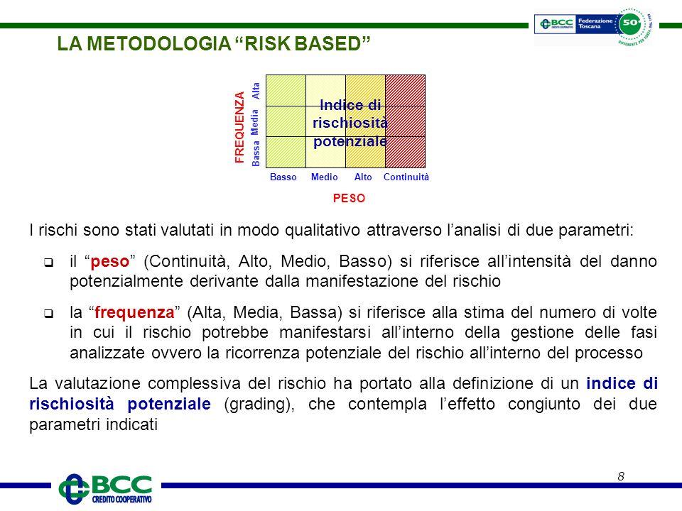 9 LA METODOLOGIA RISK BASED Abbatte nella misura percentuale sopradefinita l'Indice di Rischiosità potenziale (grading) Alto Alta Media Bassa 100 60 50 40 30 20 15 Alta Media Bassa Medio Alta Media Bassa Basso Alta Media Bassa Continuità 80 75 70 0 1 2 4 5 1/11 11/27 27/54 54/80 80/100 Peso rischio Frequenza rischio Valutazione tecniche di controllo Indice Rischiosità Potenziale Rischio Residuo Scoring = + = - Adeguato In Prevalenza Adeguato Parzialmente Adeguato In Prevalenza Inadeguato Inadeguato / Assente - 90% - 70% - 45% - 20% - 0%