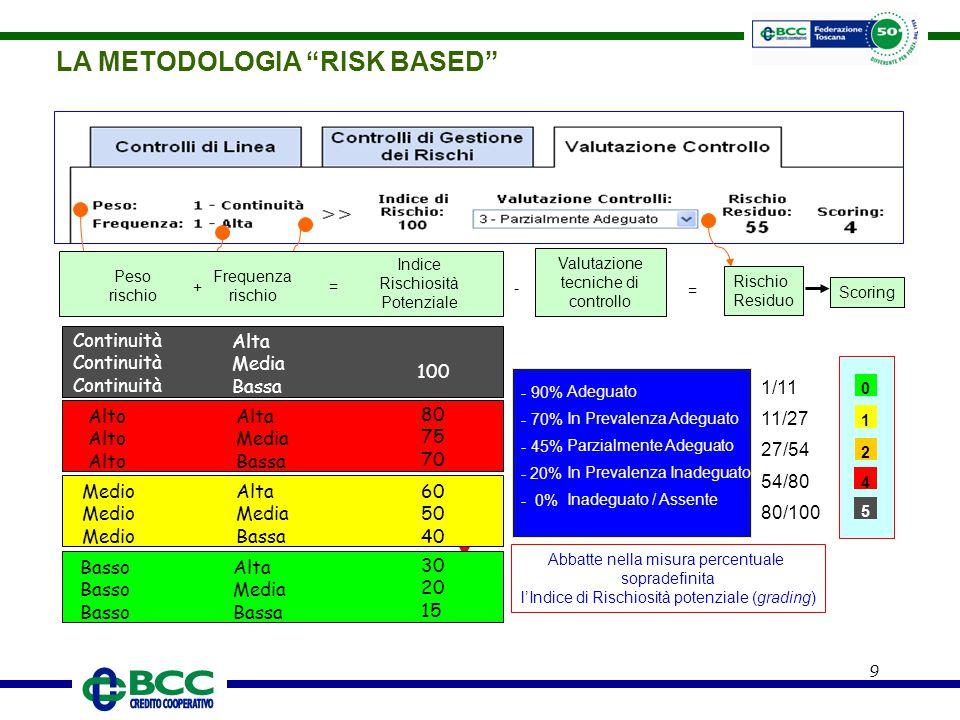"""9 LA METODOLOGIA """"RISK BASED"""" Abbatte nella misura percentuale sopradefinita l'Indice di Rischiosità potenziale (grading) Alto Alta Media Bassa 100 60"""