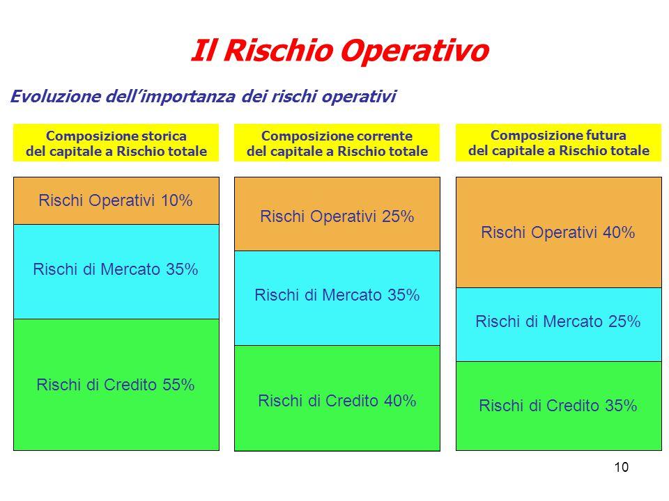 10 Il Rischio Operativo Evoluzione dell'importanza dei rischi operativi Composizione storica del capitale a Rischio totale Composizione corrente del capitale a Rischio totale Composizione futura del capitale a Rischio totale Rischi Operativi 10% Rischi di Mercato 35% Rischi di Credito 55% Rischi di Credito 40% Rischi di Credito 35% Rischi di Mercato 35% Rischi di Mercato 25% Rischi Operativi 25% Rischi Operativi 40%