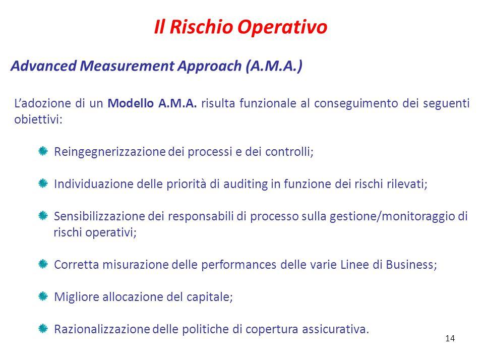 14 Il nuovo contesto di vigilanza: novità ed impatti Advanced Measurement Approach (A.M.A.) Il Rischio Operativo L'adozione di un Modello A.M.A.