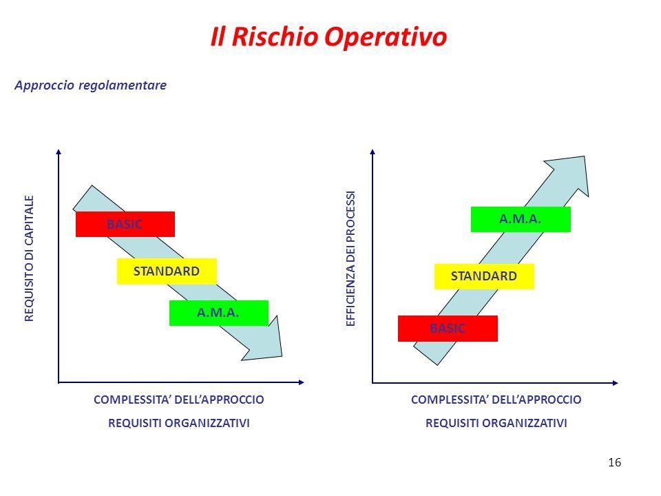 16 Il Rischio Operativo Approccio regolamentare REQUISITO DI CAPITALE EFFICIENZA DEI PROCESSI COMPLESSITA' DELL'APPROCCIO REQUISITI ORGANIZZATIVI COMPLESSITA' DELL'APPROCCIO REQUISITI ORGANIZZATIVI BASIC STANDARD A.M.A.