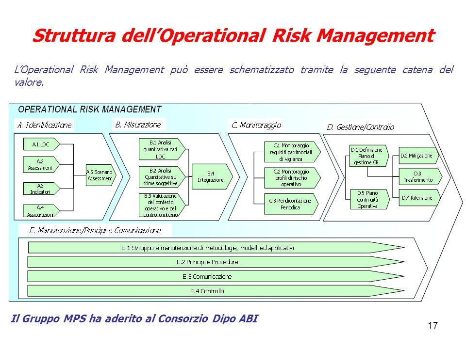 17 Struttura dell'Operational Risk Management L'Operational Risk Management può essere schematizzato tramite la seguente catena del valore.