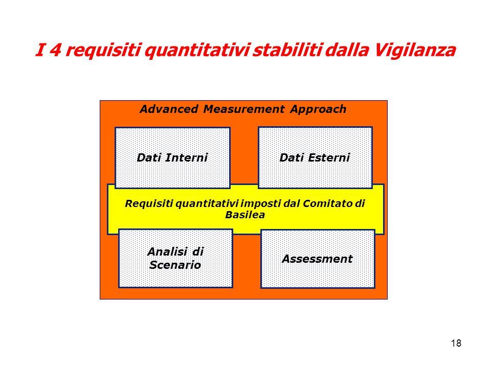18 I 4 requisiti quantitativi stabiliti dalla Vigilanza Requisiti quantitativi imposti dal Comitato di Basilea Dati Esterni Dati Interni Analisi di Scenario Assessment Advanced Measurement Approach