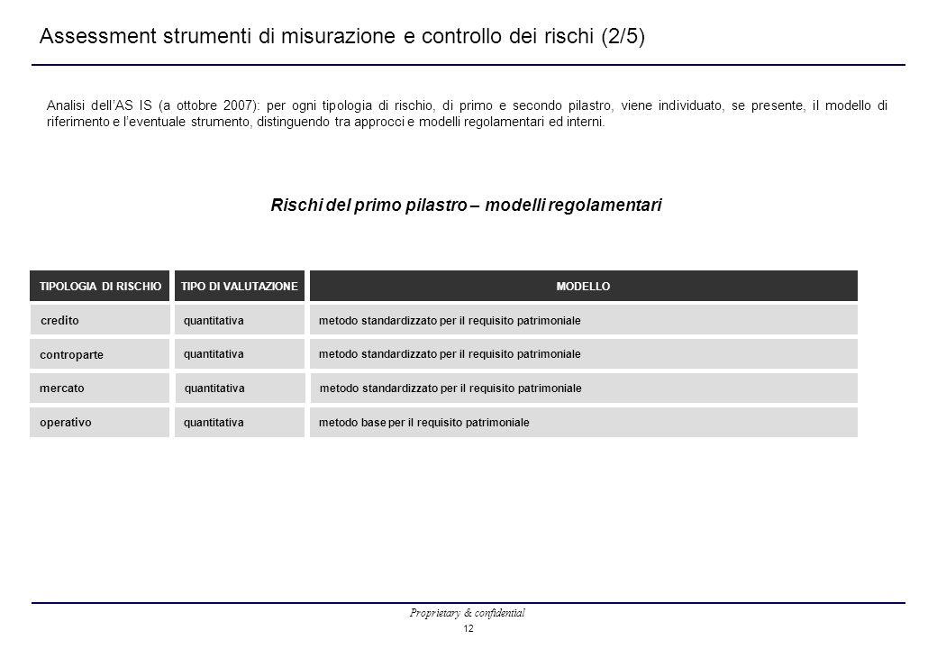 Proprietary & confidential 12 Assessment strumenti di misurazione e controllo dei rischi (2/5) Rischi del primo pilastro – modelli regolamentari credito TIPOLOGIA DI RISCHIO quantitativa TIPO DI VALUTAZIONE controparte mercato operativo quantitativa metodo standardizzato per il requisito patrimoniale MODELLO metodo standardizzato per il requisito patrimoniale metodo base per il requisito patrimoniale Analisi dell'AS IS (a ottobre 2007): per ogni tipologia di rischio, di primo e secondo pilastro, viene individuato, se presente, il modello di riferimento e l'eventuale strumento, distinguendo tra approcci e modelli regolamentari ed interni.