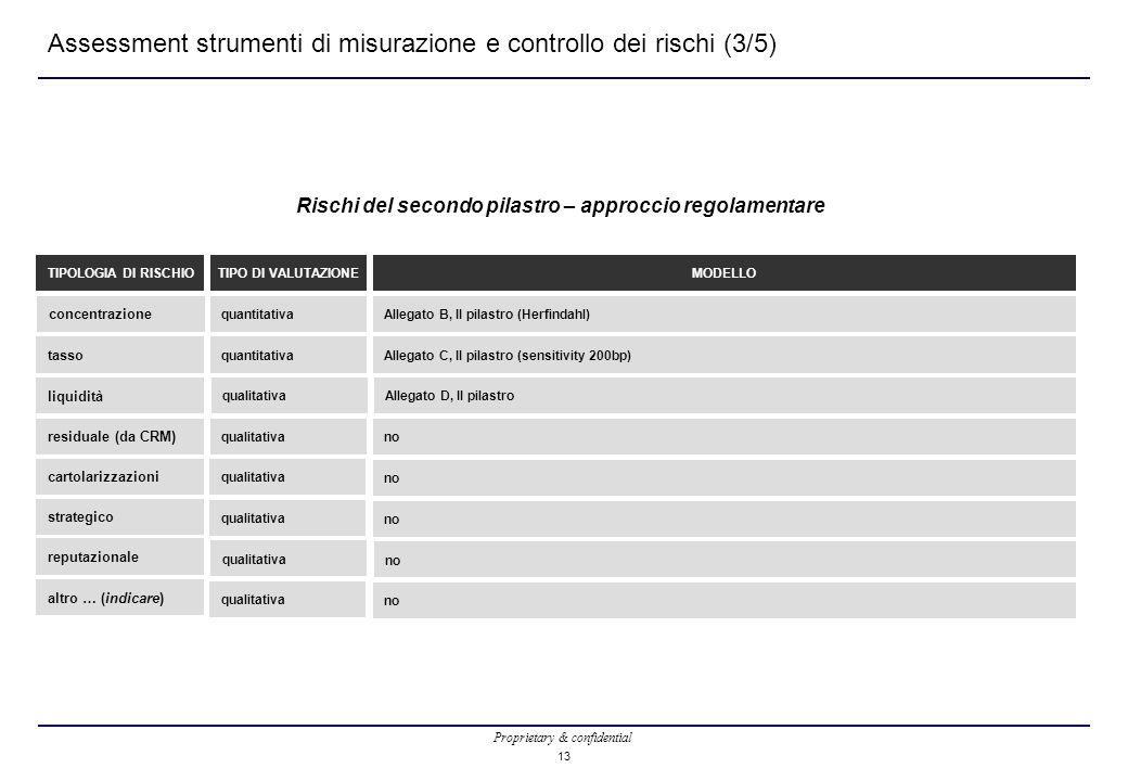 Proprietary & confidential 13 Assessment strumenti di misurazione e controllo dei rischi (3/5) Rischi del secondo pilastro – approccio regolamentare concentrazione TIPOLOGIA DI RISCHIO quantitativa TIPO DI VALUTAZIONE tasso liquidità residuale (da CRM) quantitativa qualitativa Allegato B, II pilastro (Herfindahl) MODELLO Allegato C, II pilastro (sensitivity 200bp) Allegato D, II pilastro no cartolarizzazioni strategico reputazionale altro … (indicare) qualitativa no