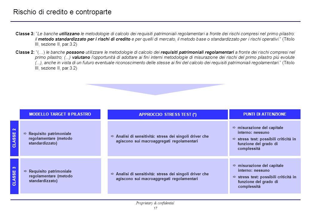 Proprietary & confidential 17 Rischio di credito e controparte Classe 3: Le banche utilizzano le metodologie di calcolo dei requisiti patrimoniali regolamentari a fronte dei rischi compresi nel primo pilastro: il metodo standardizzato per i rischi di credito e per quelli di mercato, il metodo base o standardizzato per i rischi operativi. (Titolo III, sezione II, par.3.2) Classe 2: (…) le banche possono utilizzare le metodologie di calcolo dei requisiti patrimoniali regolamentari a fronte dei rischi compresi nel primo pilastro; (...) valutano l'opportunità di adottare ai fini interni metodologie di misurazione dei rischi del primo pilastro più evolute (...), anche in vista di un futuro eventuale riconoscimento delle stesse ai fini del calcolo dei requisiti patrimoniali regolamentari. (Titolo III, sezione II, par.3.2) CLASSE 2 CLASSE 3  Requisito patrimoniale regolamentare (metodo standardizzato) MODELLO TARGET II PILASTRO  Analisi di sensitività: stress dei singoli driver che agiscono sui macroaggregati regolamentari APPROCCIO STRESS TEST (*)  misurazione del capitale interno: nessuno  stress test: possibili criticità in funzione del grado di complessità PUNTI DI ATTENZIONE  Requisito patrimoniale regolamentare (metodo standardizzato)  Analisi di sensitività: stress dei singoli driver che agiscono sui macroaggregati regolamentari  misurazione del capitale interno: nessuno  stress test: possibili criticità in funzione del grado di complessità