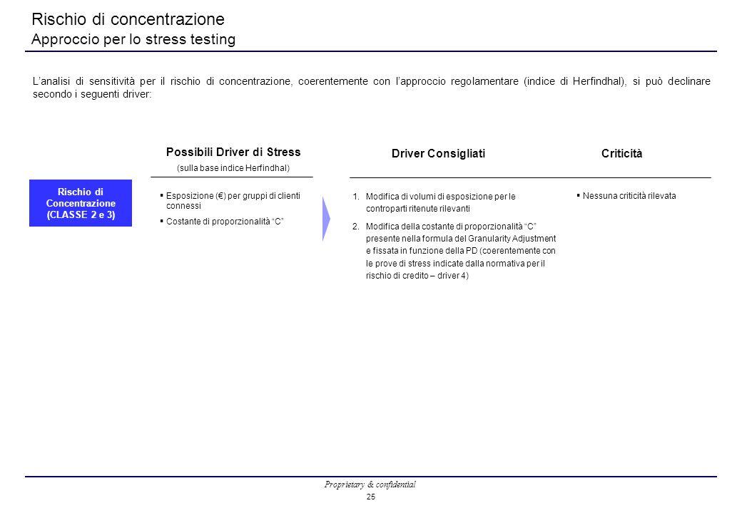 Proprietary & confidential 25 Rischio di concentrazione Approccio per lo stress testing  Esposizione (€) per gruppi di clienti connessi  Costante di proporzionalità C  Nessuna criticità rilevata L'analisi di sensitività per il rischio di concentrazione, coerentemente con l'approccio regolamentare (indice di Herfindhal), si può declinare secondo i seguenti driver: Possibili Driver di Stress (sulla base indice Herfindhal) Driver ConsigliatiCriticità Rischio di Concentrazione (CLASSE 2 e 3) 1.Modifica di volumi di esposizione per le controparti ritenute rilevanti 2.Modifica della costante di proporzionalità C presente nella formula del Granularity Adjustment e fissata in funzione della PD (coerentemente con le prove di stress indicate dalla normativa per il rischio di credito – driver 4)
