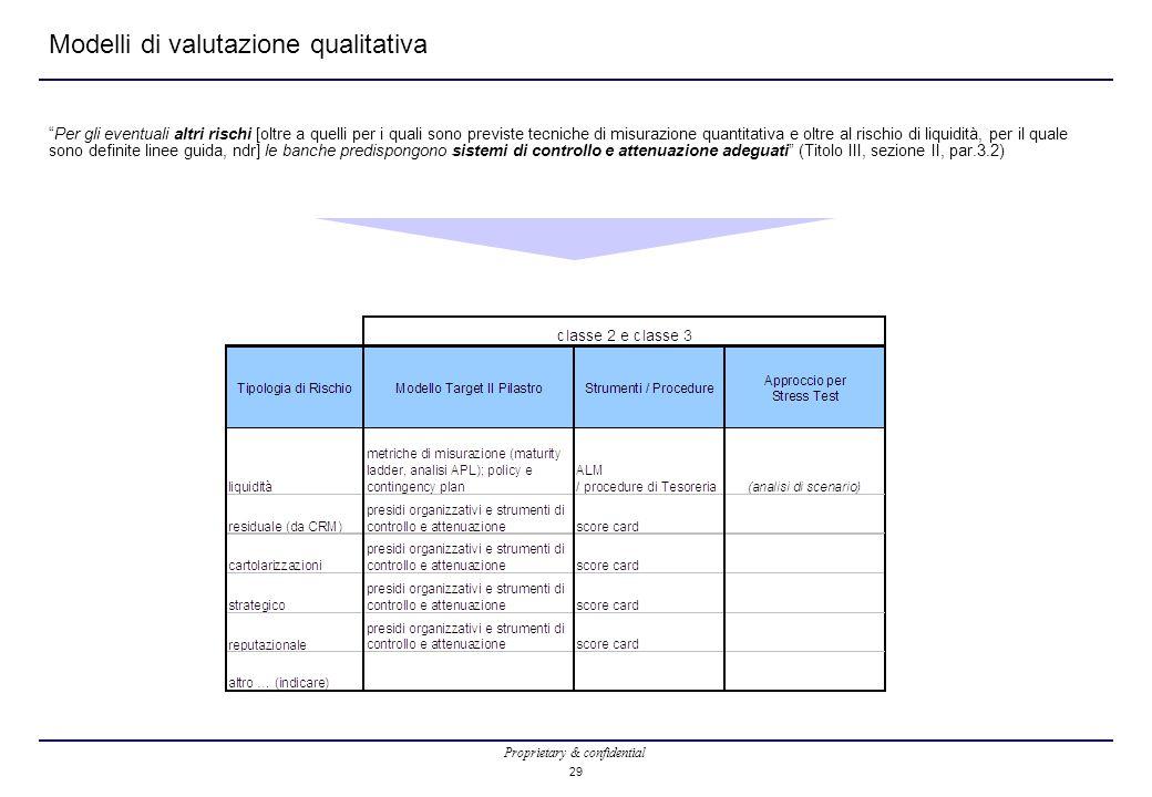 Proprietary & confidential 29 Modelli di valutazione qualitativa Per gli eventuali altri rischi [oltre a quelli per i quali sono previste tecniche di misurazione quantitativa e oltre al rischio di liquidità, per il quale sono definite linee guida, ndr] le banche predispongono sistemi di controllo e attenuazione adeguati (Titolo III, sezione II, par.3.2)