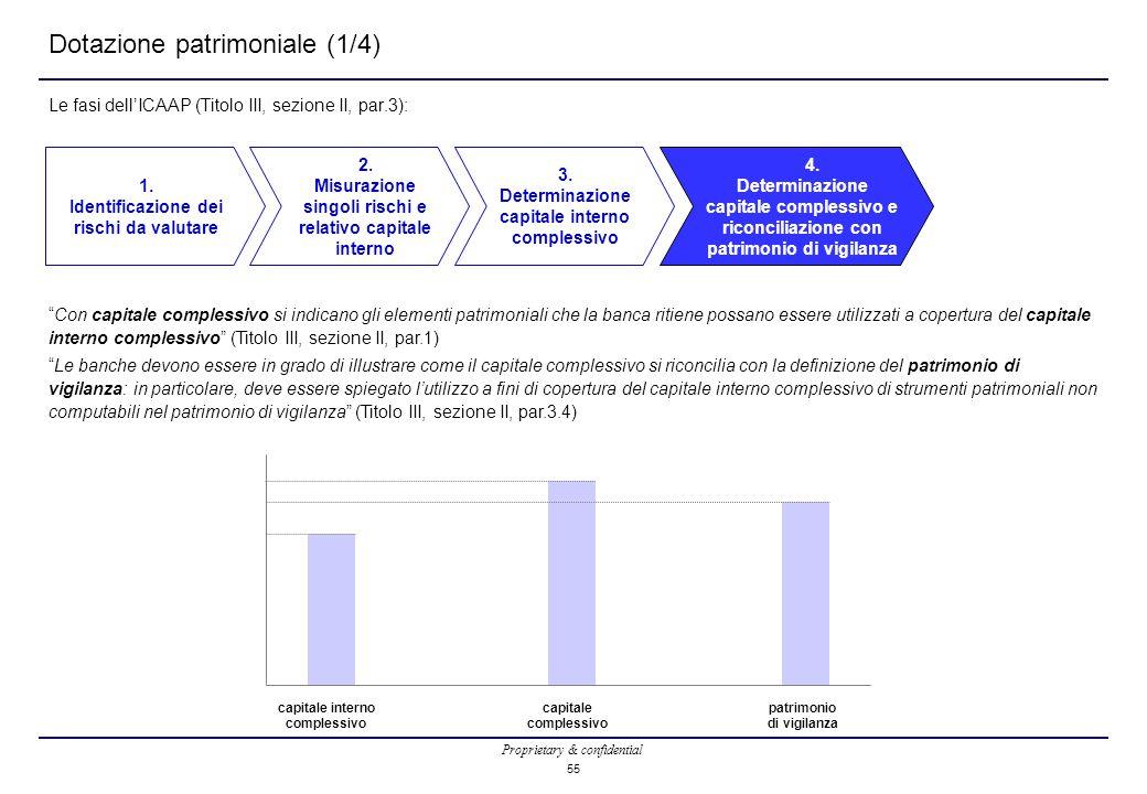 Proprietary & confidential 55 Dotazione patrimoniale (1/4) Le fasi dell'ICAAP (Titolo III, sezione II, par.3): 1. Identificazione dei rischi da valuta