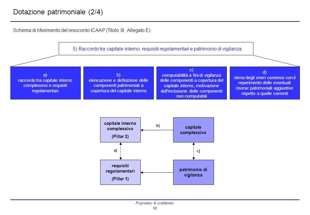Proprietary & confidential 56 Dotazione patrimoniale (2/4) Schema di riferimento del resoconto ICAAP (Titolo III, Allegato E): capitale interno complessivo (Pillar 2) capitale complessivo patrimonio di vigilanza requisiti regolamentari (Pillar 1) a) raccordo tra capitale interno complessivo e requisiti regolamentari d) stima degli oneri connessi con il reperimento delle eventuali risorse patrimoniali aggiuntive rispetto a quelle correnti c) computabilità a fini di vigilanza delle componenti a copertura del capitale interno; motivazione dell'inclusione delle componenti non computabili b) elencazione e definizione delle componenti patrimoniali a copertura del capitale interno 5) Raccordo tra capitale interno, requisiti regolamentari e patrimonio di vigilanza a) b) c)