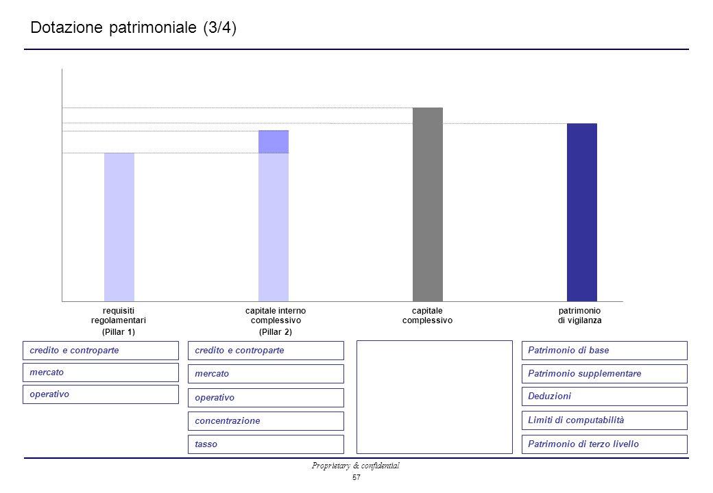 Proprietary & confidential 57 Dotazione patrimoniale (3/4) capitale interno complessivo (Pillar 2) capitale complessivo patrimonio di vigilanza requis