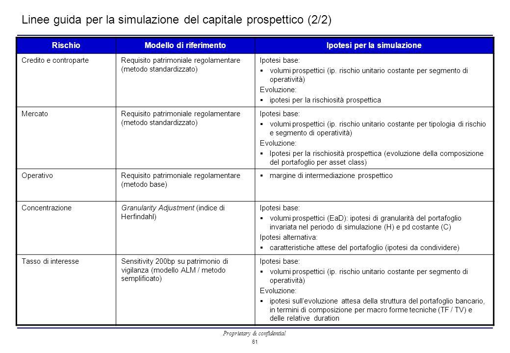 Proprietary & confidential 61 Linee guida per la simulazione del capitale prospettico (2/2) RischioModello di riferimentoIpotesi per la simulazione Credito e controparteRequisito patrimoniale regolamentare (metodo standardizzato) Ipotesi base:  volumi prospettici (ip.