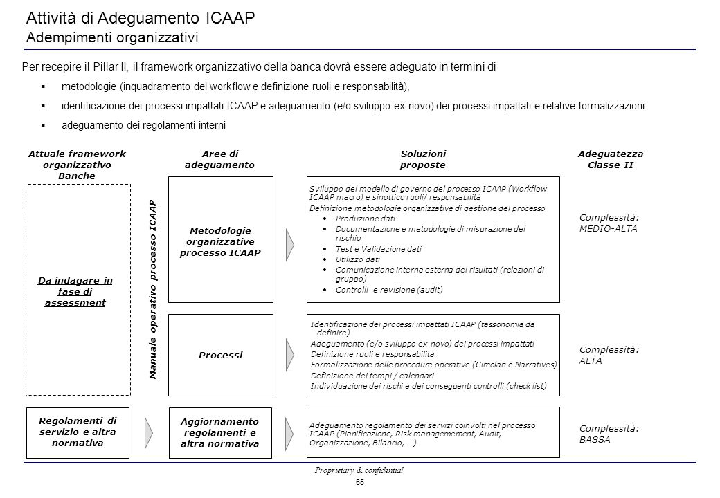 Proprietary & confidential 65 Attività di Adeguamento ICAAP Adempimenti organizzativi Identificazione dei processi impattati ICAAP (tassonomia da definire) Adeguamento (e/o sviluppo ex-novo) dei processi impattati Definizione ruoli e responsabilità Formalizzazione delle procedure operative (Circolari e Narratives) Definizione dei tempi / calendari Individuazione dei rischi e dei conseguenti controlli (check list) Per recepire il Pillar II, il framework organizzativo della banca dovrà essere adeguato in termini di  metodologie (inquadramento del workflow e definizione ruoli e responsabilità),  identificazione dei processi impattati ICAAP e adeguamento (e/o sviluppo ex-novo) dei processi impattati e relative formalizzazioni  adeguamento dei regolamenti interni Attuale framework organizzativo Banche Processi Metodologie organizzative processo ICAAP Sviluppo del modello di governo del processo ICAAP (Workflow ICAAP macro) e sinottico ruoli/ responsabilità Definizione metodologie organizzative di gestione del processo Produzione dati Documentazione e metodologie di misurazione del rischio Test e Validazione dati Utilizzo dati Comunicazione interna esterna dei risultati (relazioni di gruppo) Controlli e revisione (audit) Manuale operativo processo ICAAP Aree di adeguamento Adeguatezza Classe II Complessità: ALTA Complessità: MEDIO-ALTA Regolamenti di servizio e altra normativa Adeguamento regolamento dei servizi coinvolti nel processo ICAAP (Pianificazione, Risk managemement, Audit, Organizzazione, Bilancio, …) Complessità: BASSA Soluzioni proposte Aggiornamento regolamenti e altra normativa Da indagare in fase di assessment