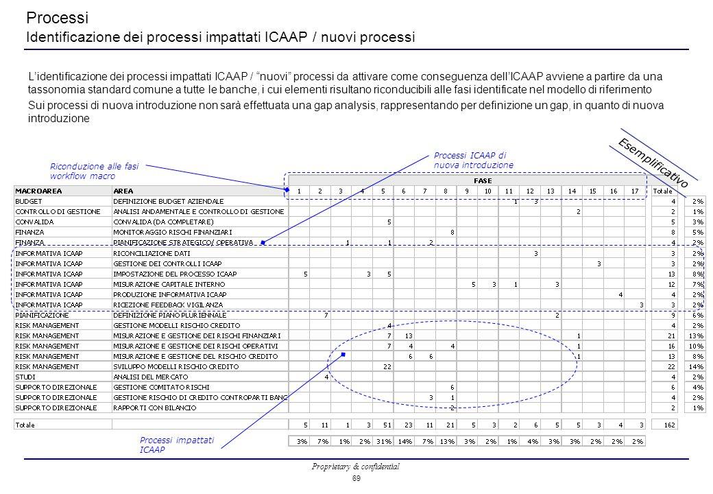 Proprietary & confidential 69 Processi ICAAP di nuova introduzione Processi Identificazione dei processi impattati ICAAP / nuovi processi L'identificazione dei processi impattati ICAAP / nuovi processi da attivare come conseguenza dell'ICAAP avviene a partire da una tassonomia standard comune a tutte le banche, i cui elementi risultano riconducibili alle fasi identificate nel modello di riferimento Sui processi di nuova introduzione non sarà effettuata una gap analysis, rappresentando per definizione un gap, in quanto di nuova introduzione Processi impattati ICAAP Riconduzione alle fasi workflow macro Esemplificativo