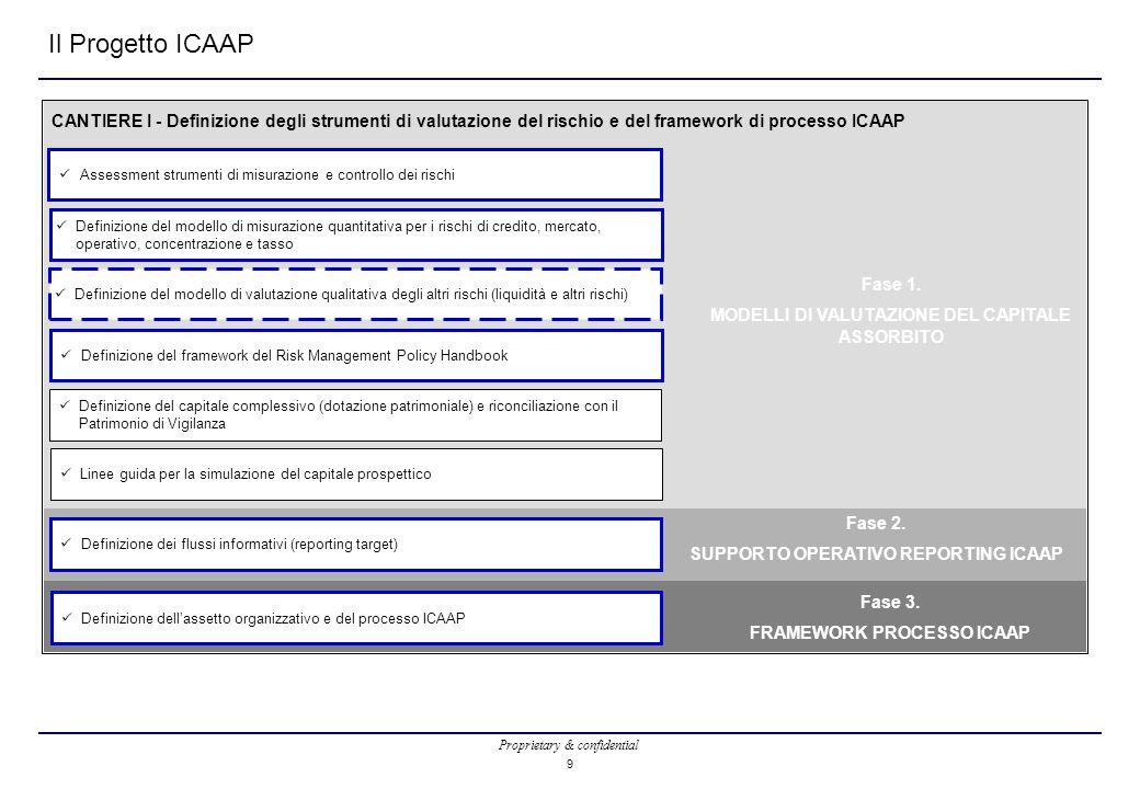 Proprietary & confidential Il Progetto ICAAP Assessment strumenti di misurazione e controllo dei rischi Linee guida per la simulazione del capitale prospettico Definizione del capitale complessivo (dotazione patrimoniale) e riconciliazione con il Patrimonio di Vigilanza Definizione dei flussi informativi (reporting target) Definizione dell'assetto organizzativo e del processo ICAAP Fase 1.