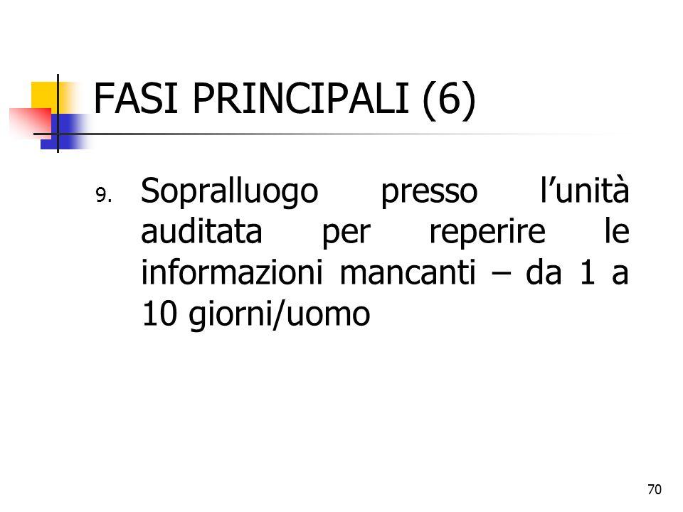 70 FASI PRINCIPALI (6) 9. Sopralluogo presso l'unità auditata per reperire le informazioni mancanti – da 1 a 10 giorni/uomo