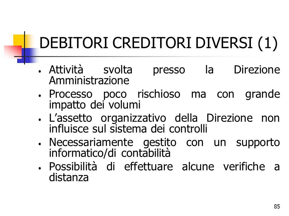 85 DEBITORI CREDITORI DIVERSI (1) Attività svolta presso la Direzione Amministrazione Processo poco rischioso ma con grande impatto dei volumi L'asset