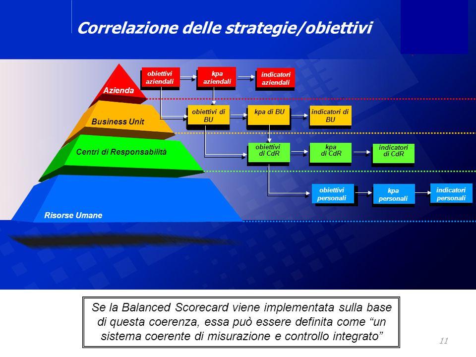 11 obiettivi di dipartimento kpa di dipartimento Correlazione delle strategie/obiettivi Azienda Business Unit Centri di Responsabilità Risorse Umane o