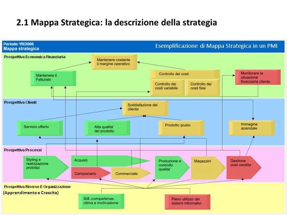 2.1 Mappa Strategica: la descrizione della strategia Esemplificazione di Mappa Strategica in un PMI (Apprendimento e Crescita)
