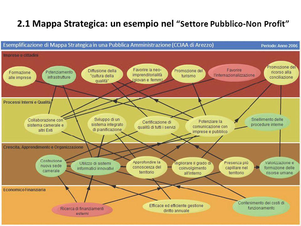 """2.1 Mappa Strategica: un esempio nel """"Settore Pubblico-Non Profit"""" Esemplificazione di Mappa Strategica in una Pubblica Amministrazione (CCIAA di Arez"""